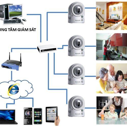 Những yếu tố cần biết khi lắp đặt hệ thống camera giám sát