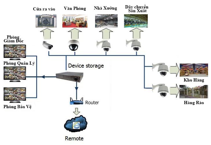 lắp đặt camera giám sát cho nhà xưởng