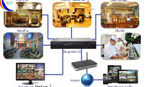 Các mô hình lắp đặt camera quan sát